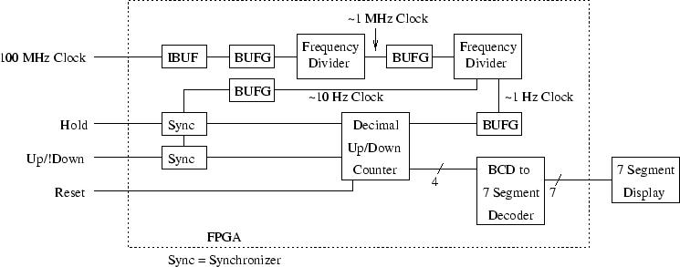 Xilinx Decimal Counter