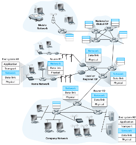 Network layer introduction includegraphicswidth4infiguresfig0401eps network layer ccuart Gallery